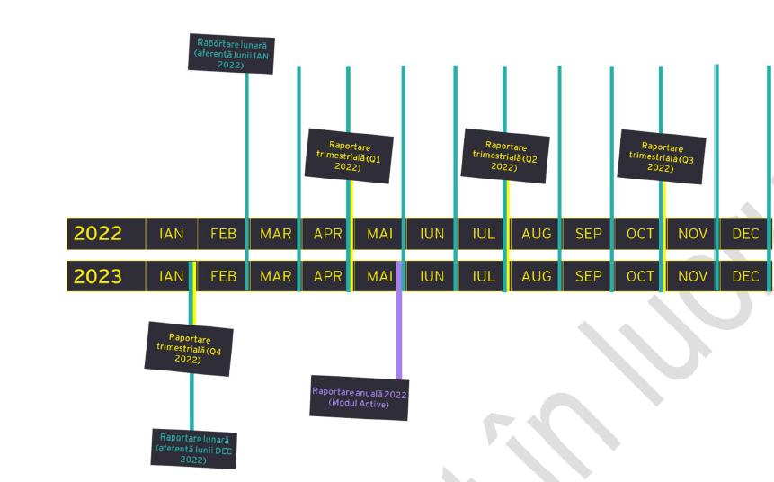 Calendar depunere D406